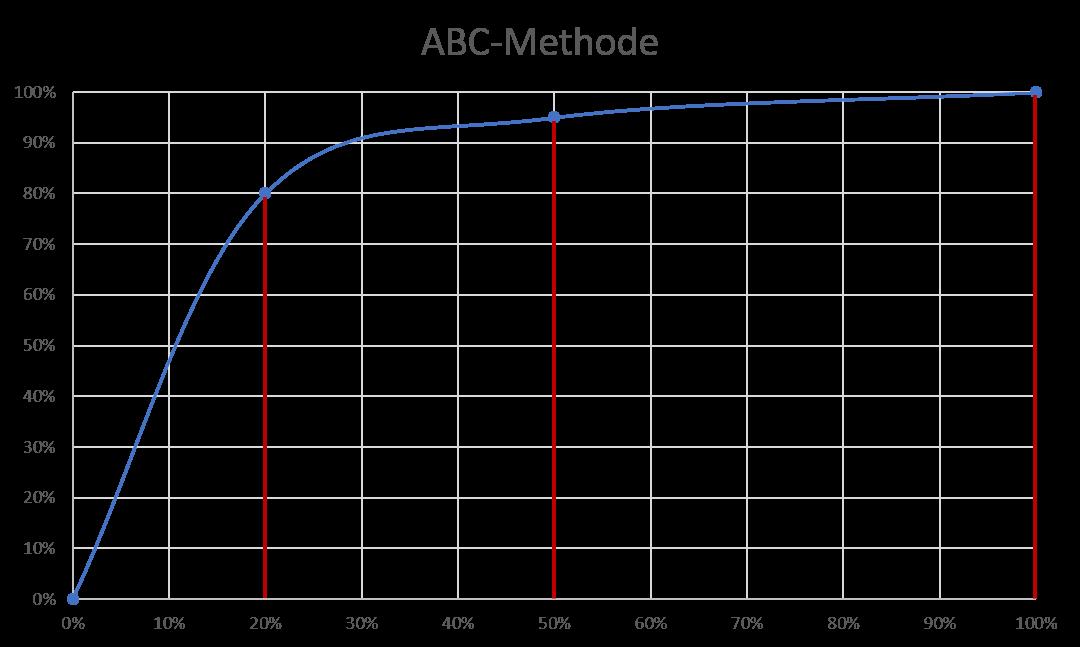 Lagern nach der ABC-Methode