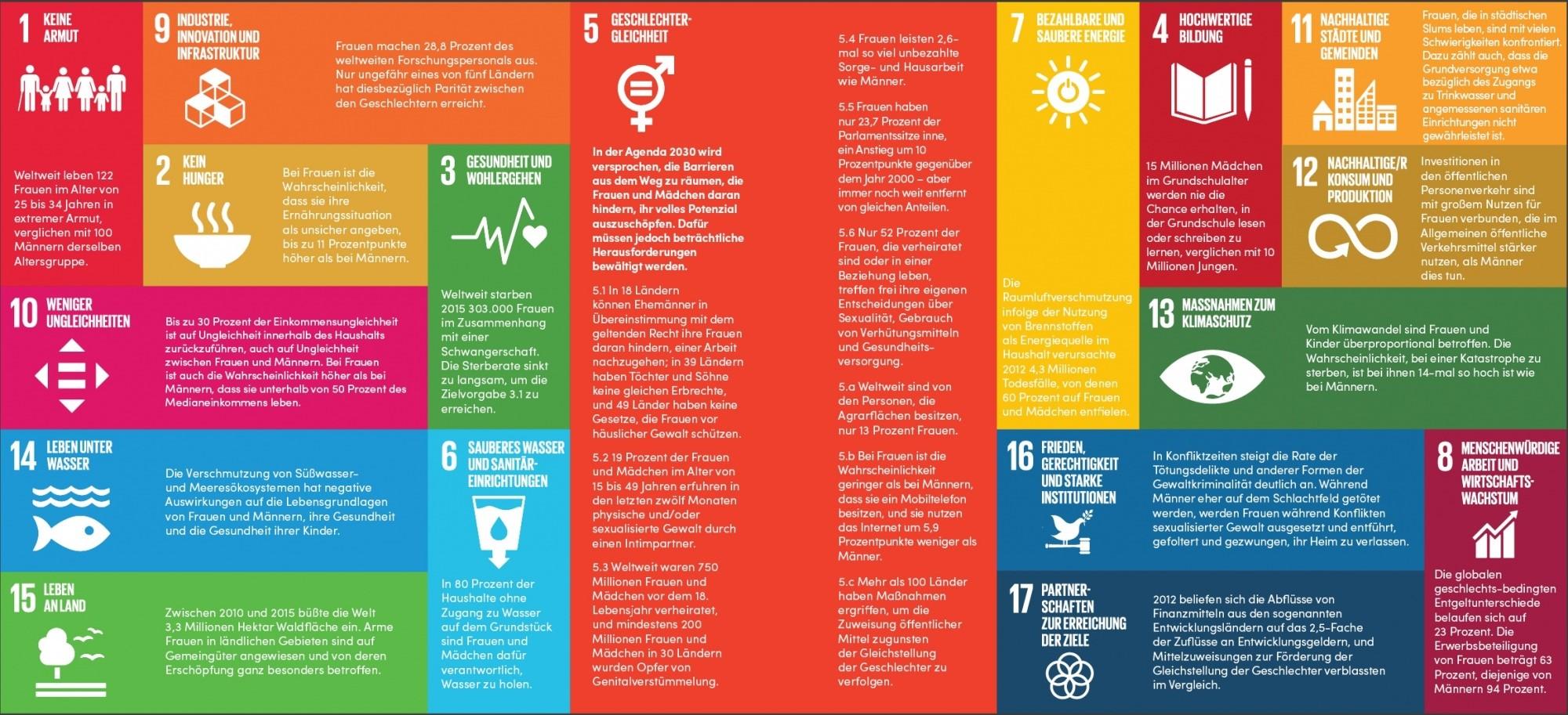 Agenda 2030 UN Women