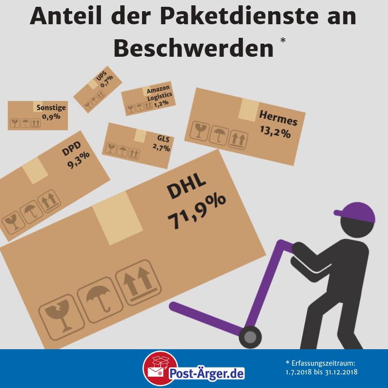 Paketdienste Beschwerden