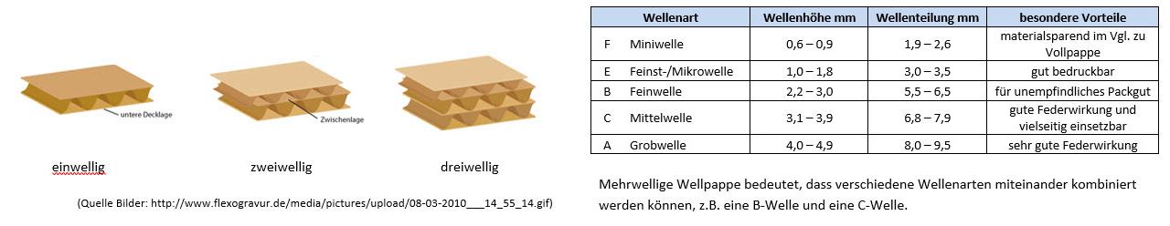 Wellpappe Aufbau