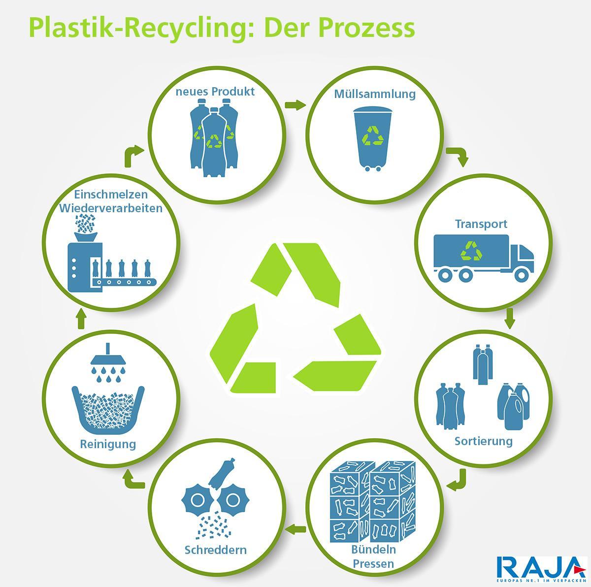 Wie wird Kunststoff recycelt