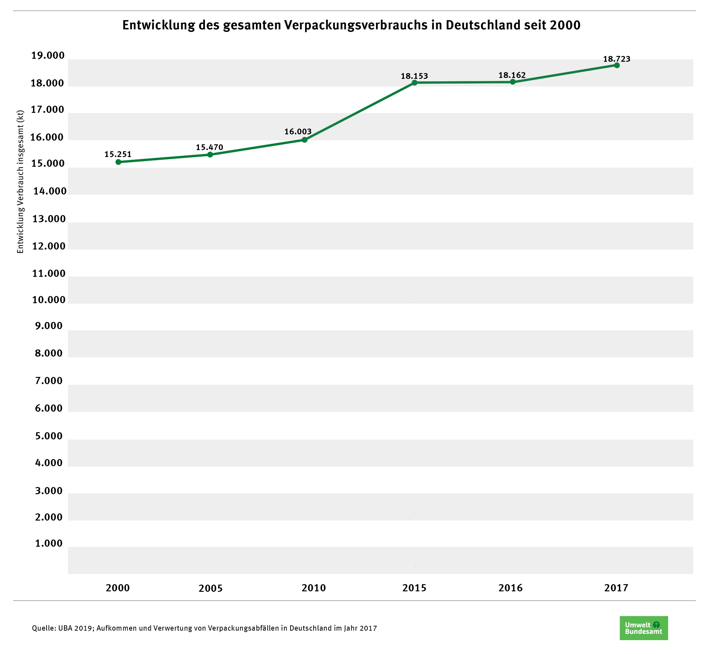 Entwicklung des gesamten Verpackungsverbrauchs in Deutschland seit 2000