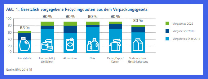 Recyclingquoten nach Material